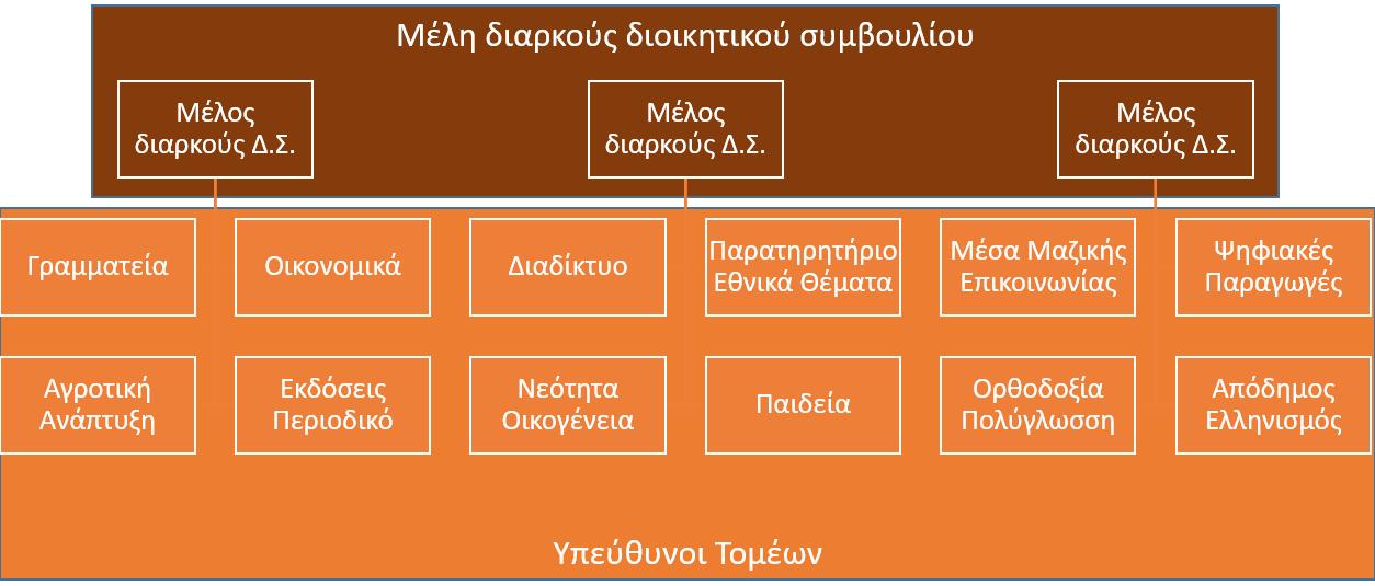 Οργανόγραμμα